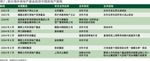 资本能力主导房地产新局(8)