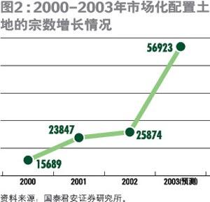 第二财政推动土地二级市场迅猛发展