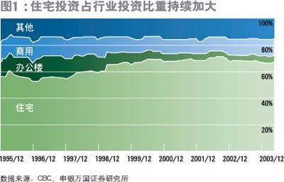 坚定看好房地产市场的长期发展