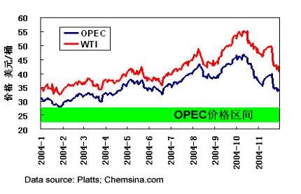 2004世界石油化工行业年度回顾与展望