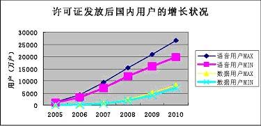 3G技术推动用户增长数量快要关注其题材