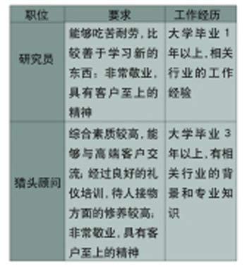 细数2005年就业市场十大金牌职业