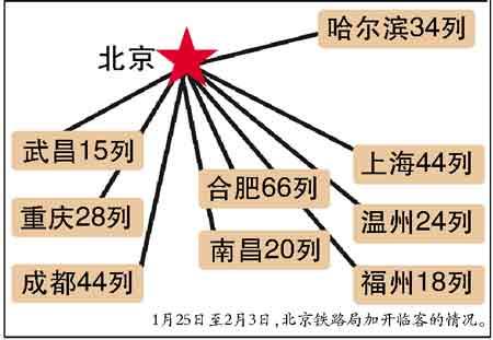 首个春运高峰到来北京铁路紧急增开40列临客