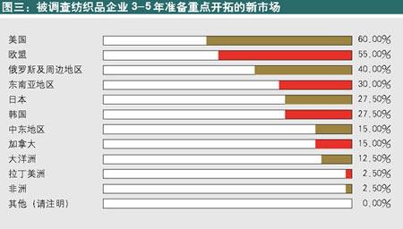 中国企业家:纺织品企业更期待稳定贸易环境