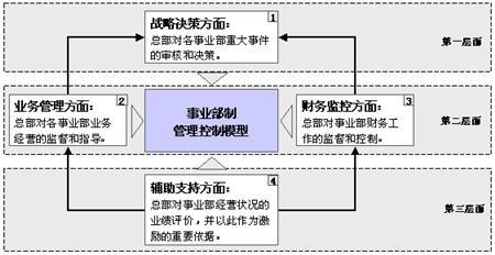事业部制管理模式的构建与应用