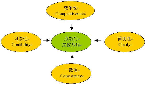 易观国际:浅议市场细分和定位战略