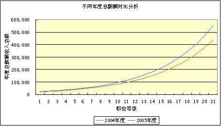 各行业入行门槛图_各行业收入比较分析