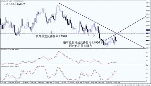 厚元资讯:美元走势趋势方向分析