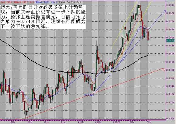 姜柯淳汇评:市场波澜不惊欧元继续区间波动
