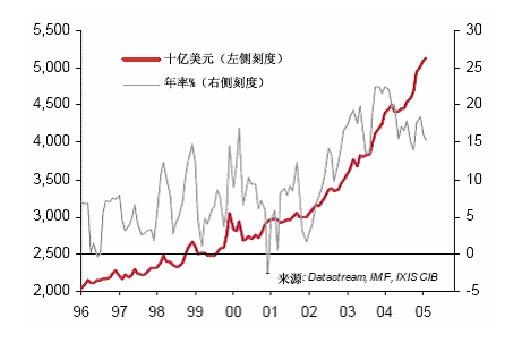2005年中国汇率制度报告(3)