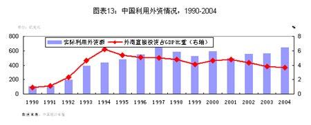 2005年中国汇率制度报告(4)