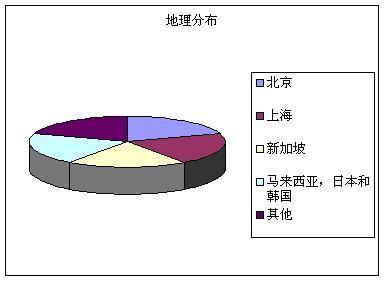 2006中国资产证券化高峰论坛参与者