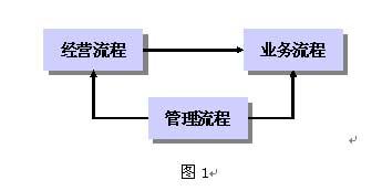 房地产开发企业的流程优化与设计(一)