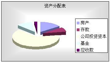 家庭理财规划方案模板_高收入家庭理财方案