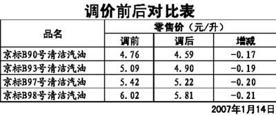 油价对比表