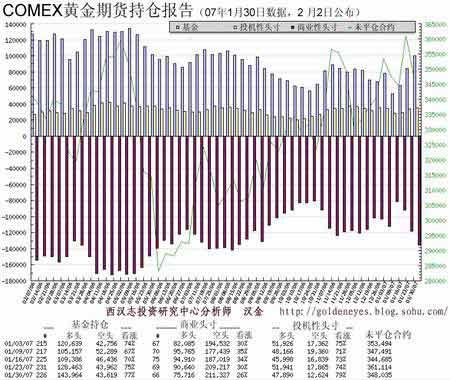 西汉志:金价周初有望小幅回升