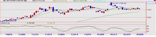 大华期货:2月7日玉米市场通讯
