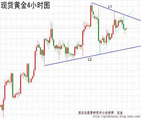 西汉志金评:等待金价突破整理形态