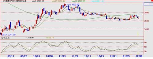 大华期货:2月9日白糖市场通讯