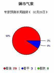 上海有色金属网:期铜最近60天走势及本周预测