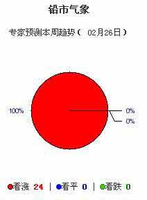 上海有色金属网有色金属近60天走势及本周预测