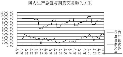 中国GDP与期货交易额关系