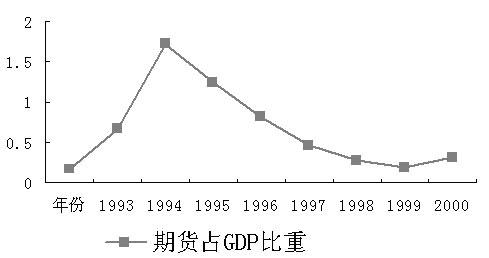中国期货交易额占GDP比重