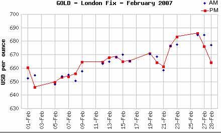 高赛尔金银:07年2月国际黄金市场月度评述