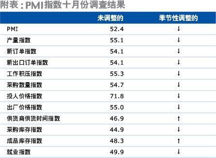 里昂证券:2005年中国制造业增长疲软