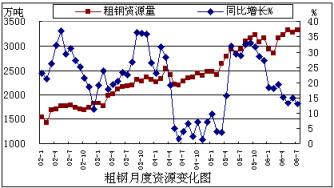 徐向春:九月钢材市场谨慎乐观
