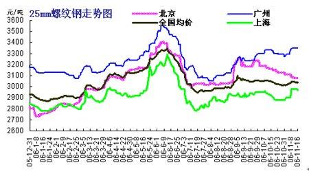 马忠普:2006年中国钢材市场走势的回顾