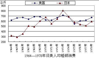 徐向春:中国钢铁消费峰值探讨(2)