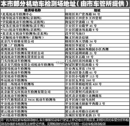 北京市部分机动车检测场地址(由市车管所提供); 市车管所车辆检; 北京