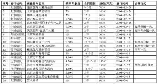 京城房地产信托渐入佳境商业地产开发新路(图)