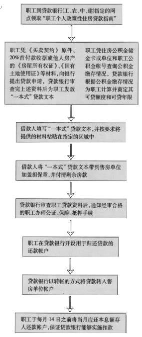 南京公积金贷款额度8月1日起最高可贷15万(图