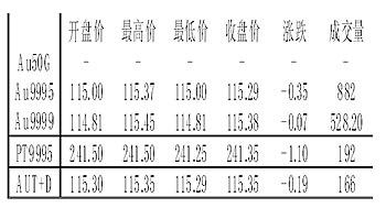 上海黄金交易所交易行情(元/克)(黄金)(图)