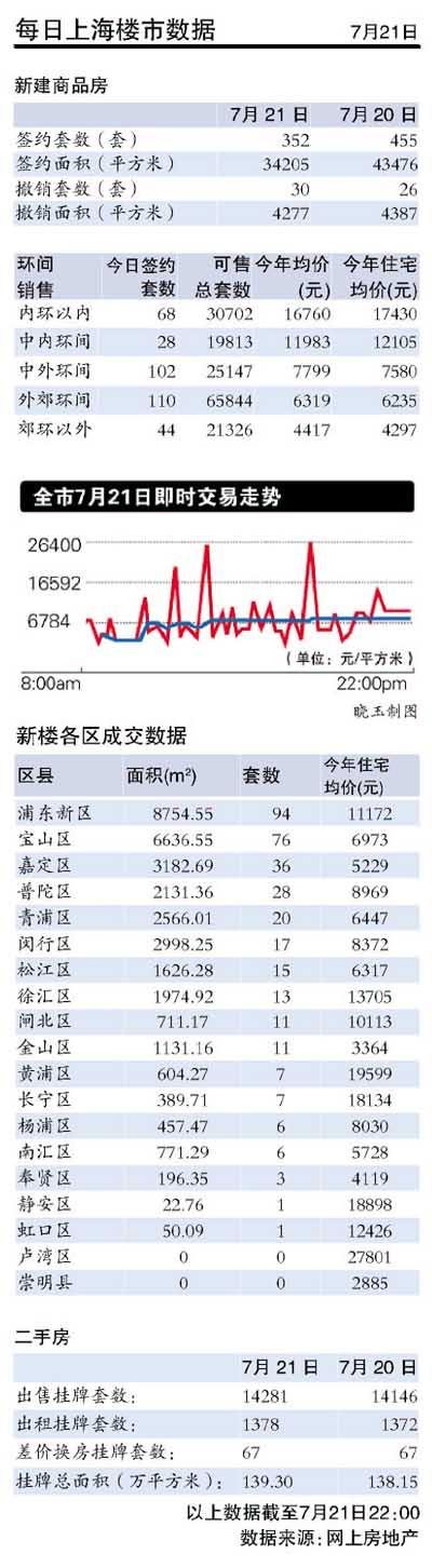 商务部拟不实地调查上海商业地产(图)