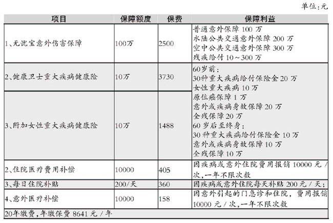 """""""空中丽人"""":百万商保化解风险(组图)"""