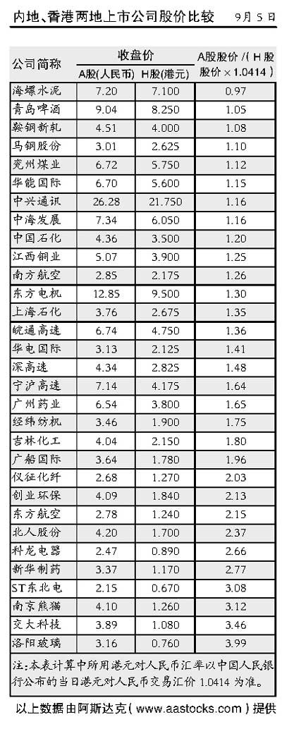 受房产新政打压韩国银行股领跌(图)