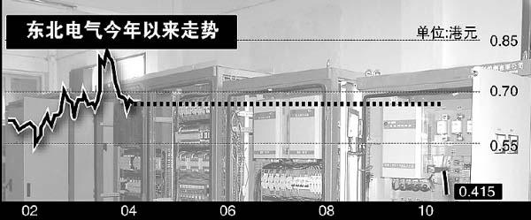 漏报关联交易东北电气市值两日缩水6500万