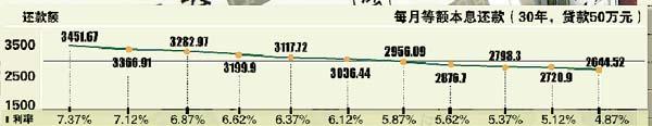 固定利率房贷该如何打算盘(图)