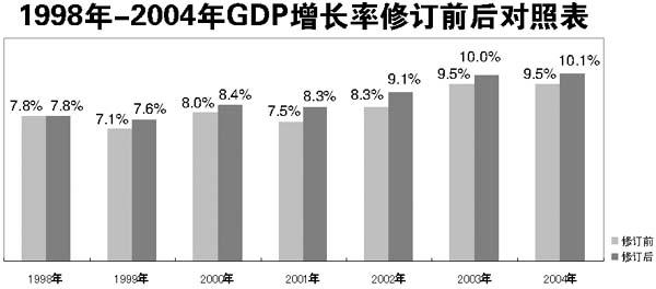 雪球武汉市普修订历年gdp_我国去年GDP修订后增1.9万亿