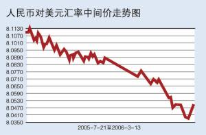 人民币汇率重新回升可望再度刷新历史新高