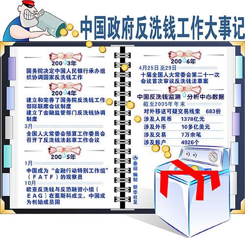 央行上海总部:将从7个方面加大反洗钱工作力度