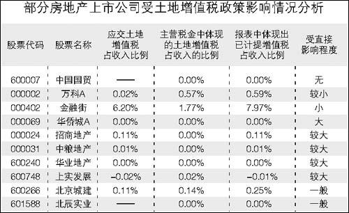 利空从土地增值税开始(2)