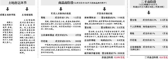 税收调控下的房价忧虑(3)