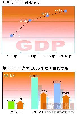 2006年中国GDP同比增10.7%经济增速放缓