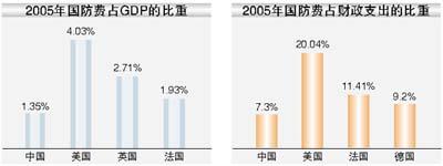 廖锡龙:中国国防费仍属于补偿性增长