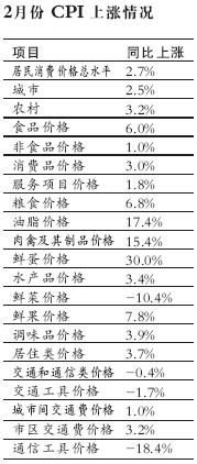 我国2月CPI涨2.7%粮食价格上升成为上涨动力