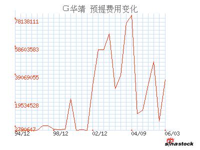 600886国投电力
